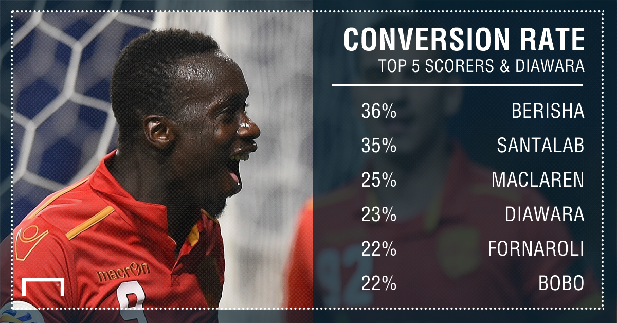 GFX Baba Diawara A-League Conversion Rate