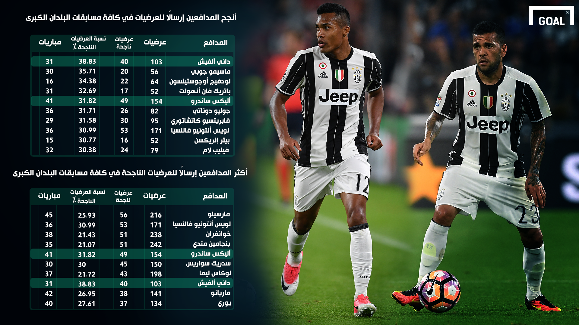 GFX AR Juventus Dani Alves Alex Sandro Top 5 Leagues Crosses Stats Chart