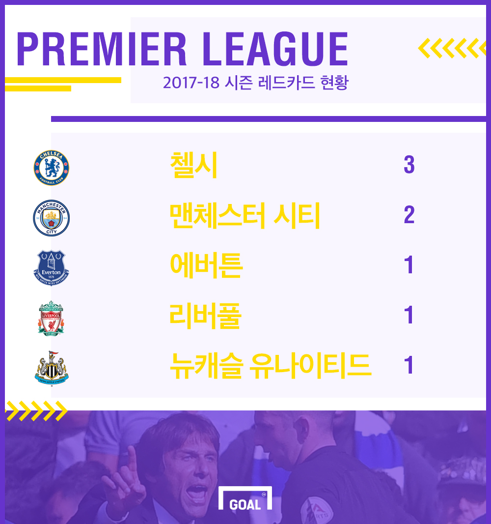 2017-18 시즌 EPL 퇴장