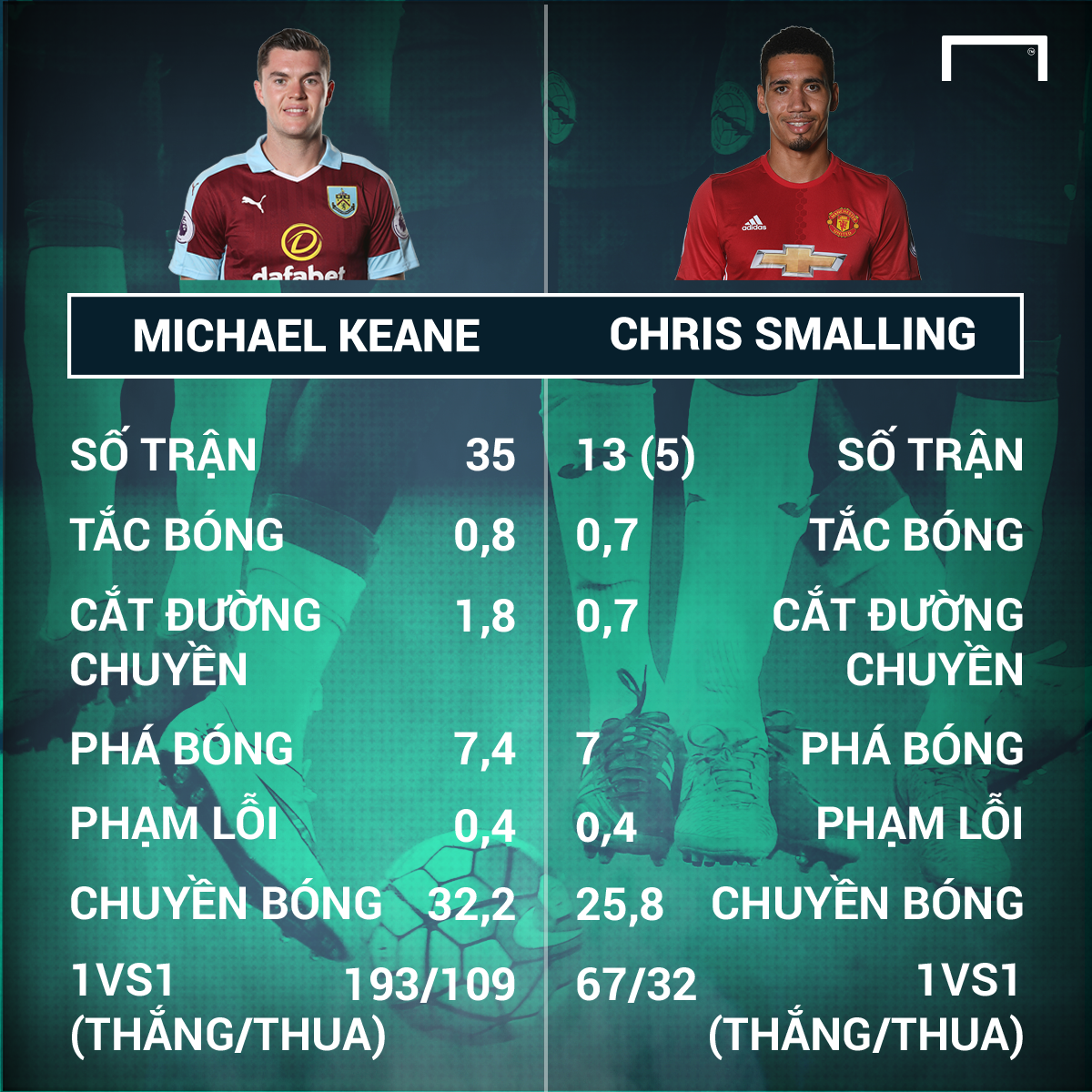 Michael Keane - Chris Smalling Premier League 2016-17