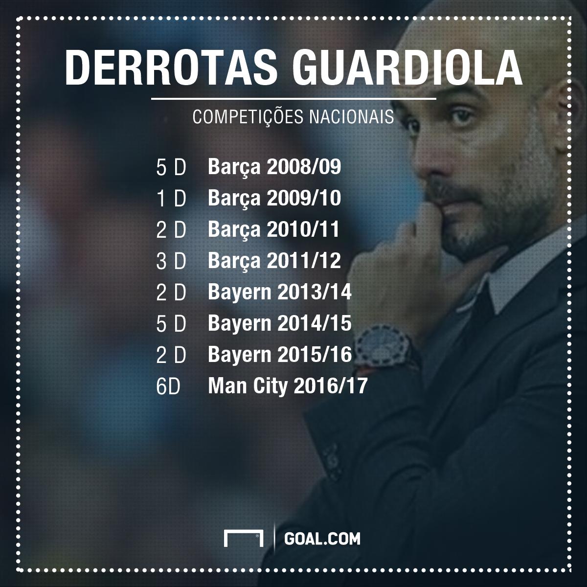 GFX PT Derrotas Guardiola