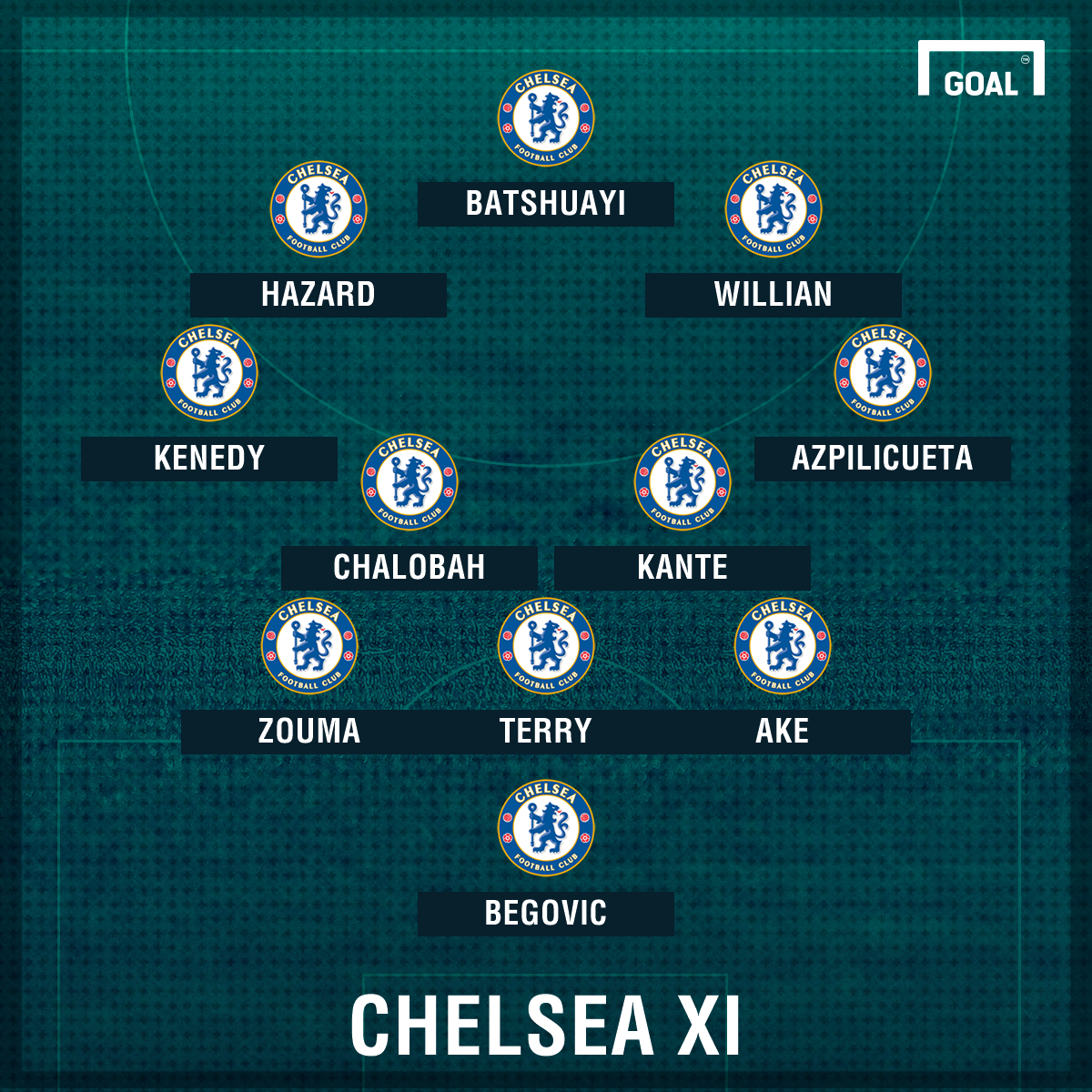 Chelsea XI vs Watford