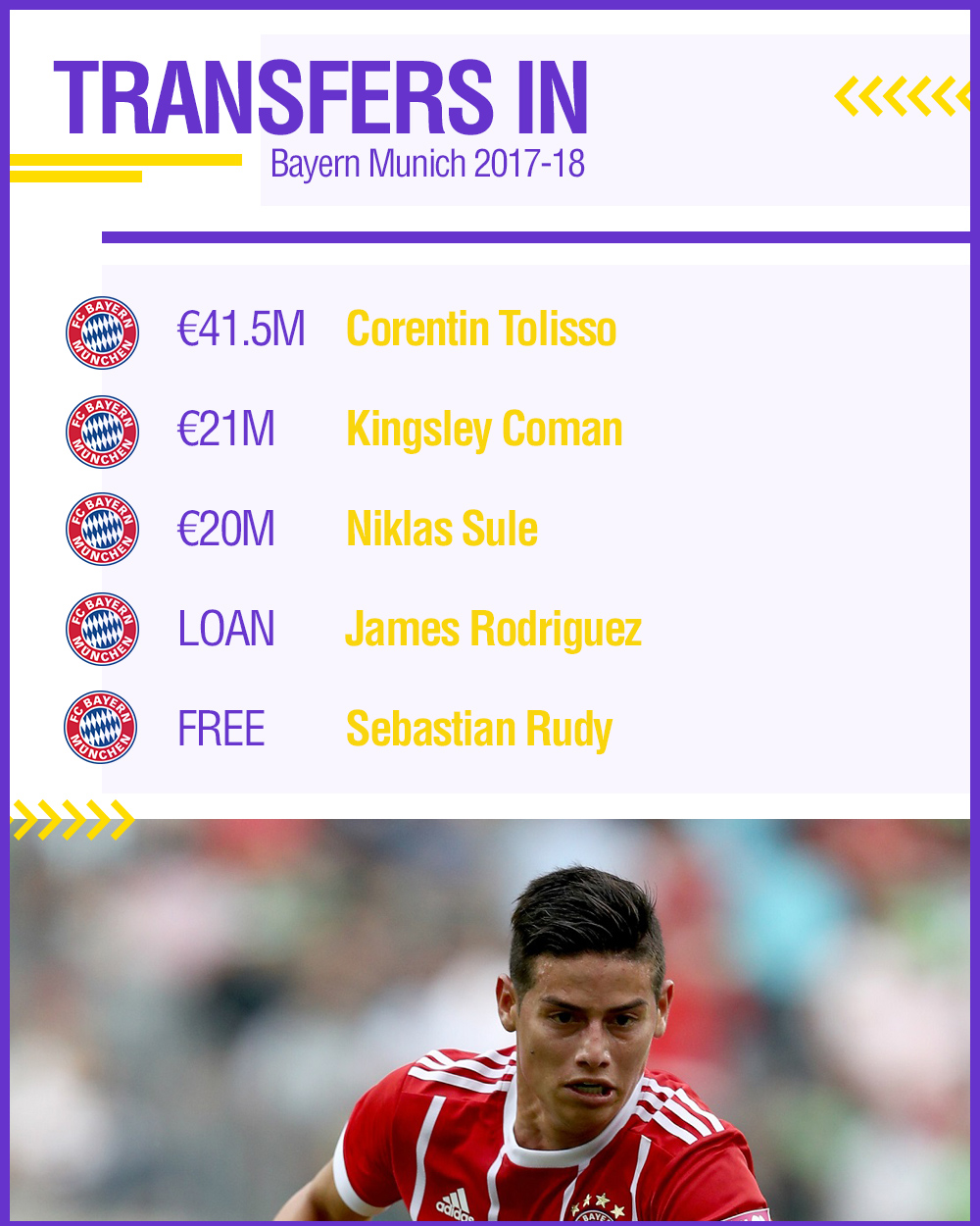 GFX Bayern Transfers In