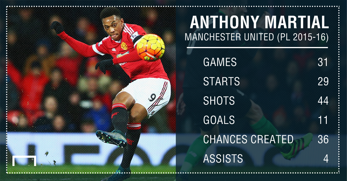 Anthony Martial 2015-16 PL Stats PS