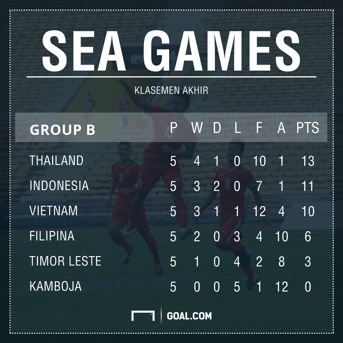 Klasemen Akhir Grup B SEA Games 2017