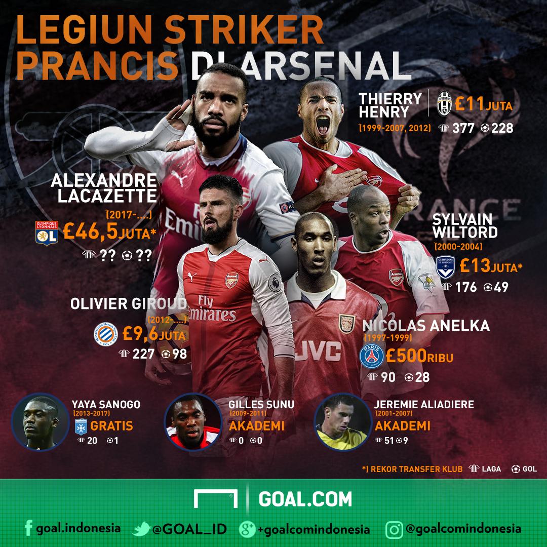Lacazette & Legiun Striker Prancis Arsenal