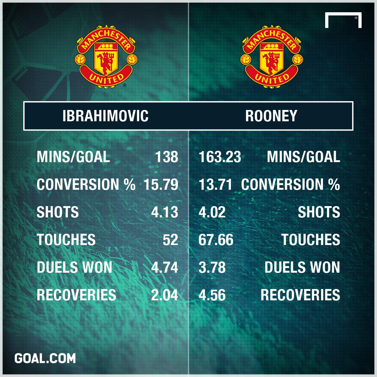 Zlatan Ibrahimovic Wayne Rooney Manchester United
