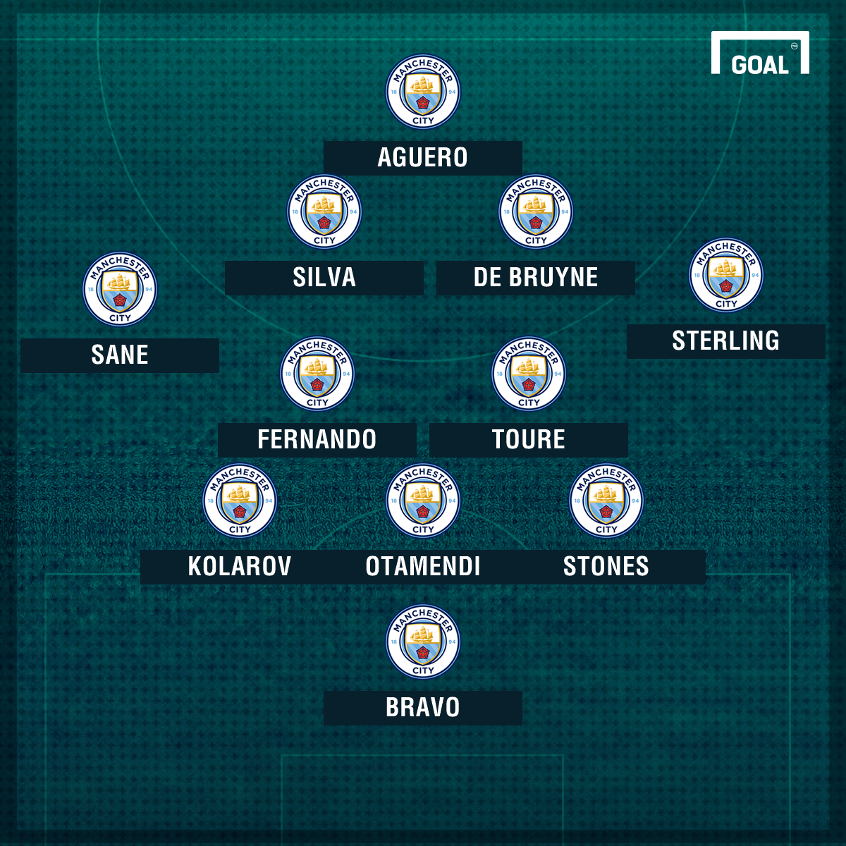 Man City v Spurs potential line-up