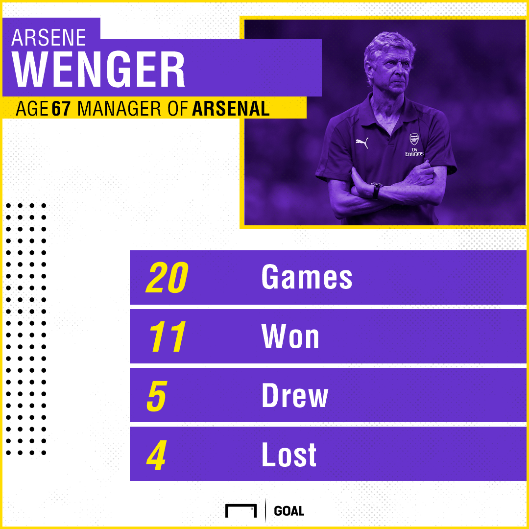 Arsene Wenger Arsenal season opener record