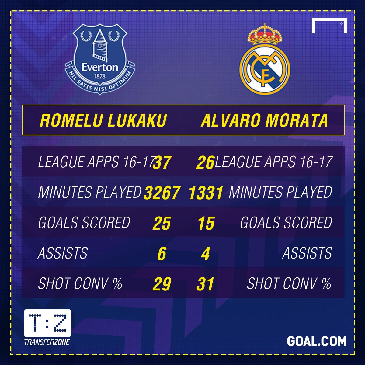 Lukaku Morata comparison