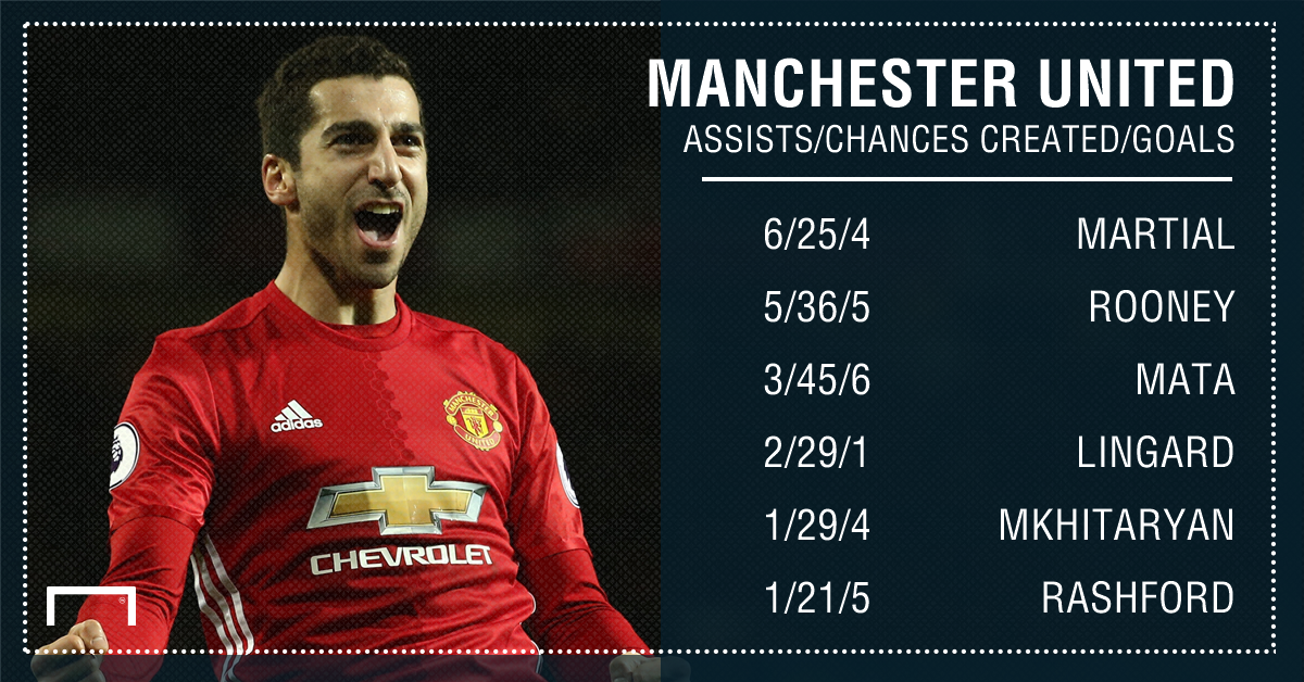 Manchester United assists chances goals 15 17