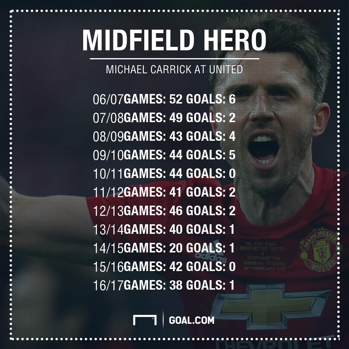 Michael Carrick Manchester United stats