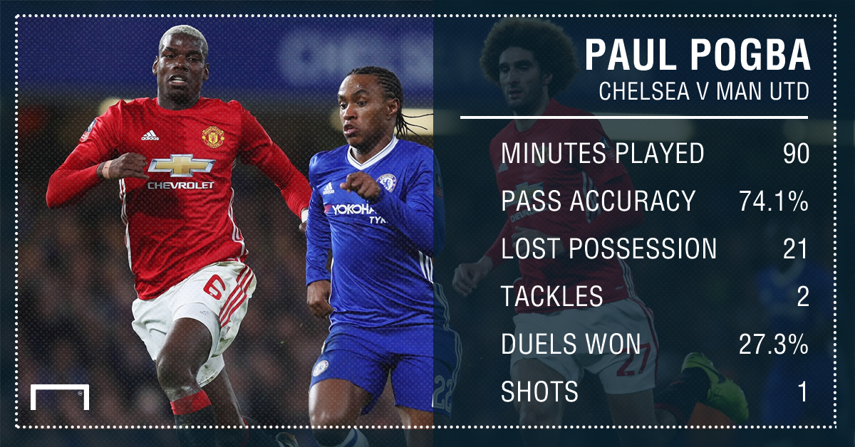 Paul Pogba Manchester United Chelsea Stats