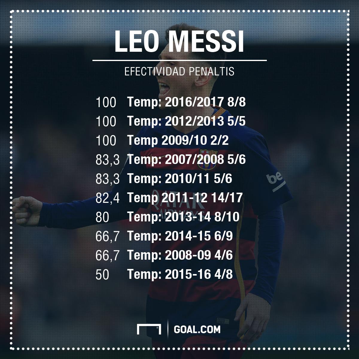 Lionel Messi renovará con el Barcelona hasta el 2022