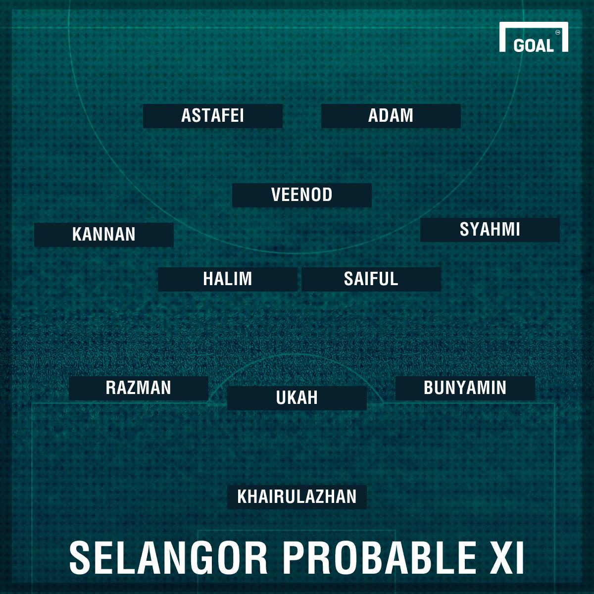 Selangor probable lineup against Sarawak