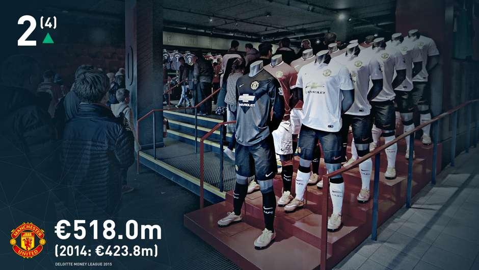 [Image: 2-man-utd-deloitte-money-league-2015_9mc...&w=940]