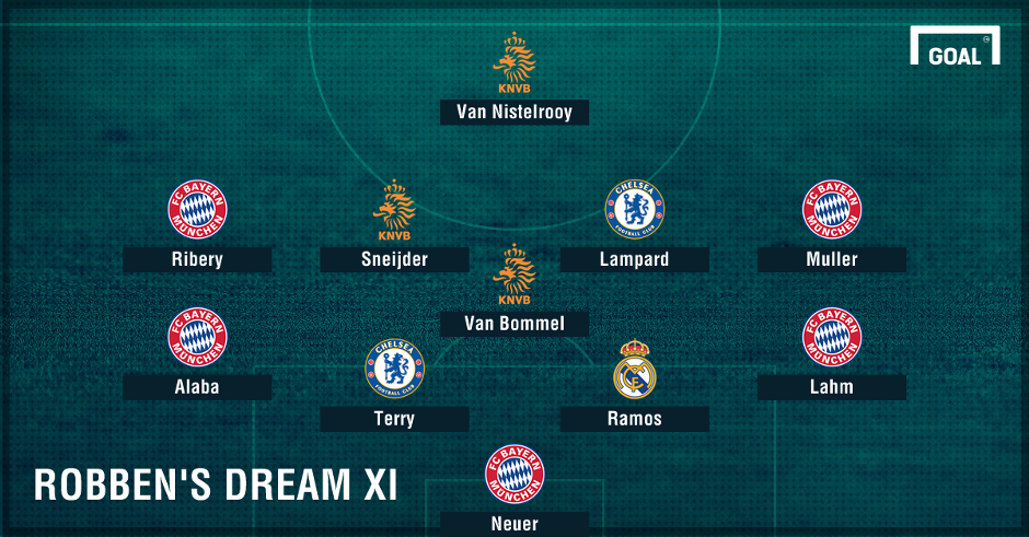 Robben Dream XI