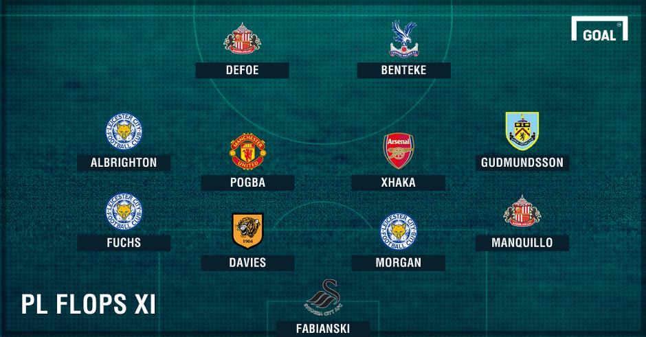 Premier League Flops of the Week