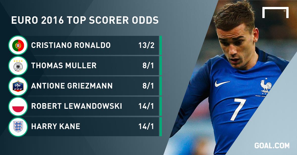 euro bet odds