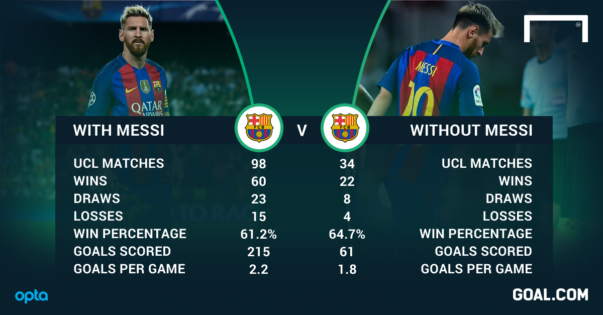 messi champions league stats