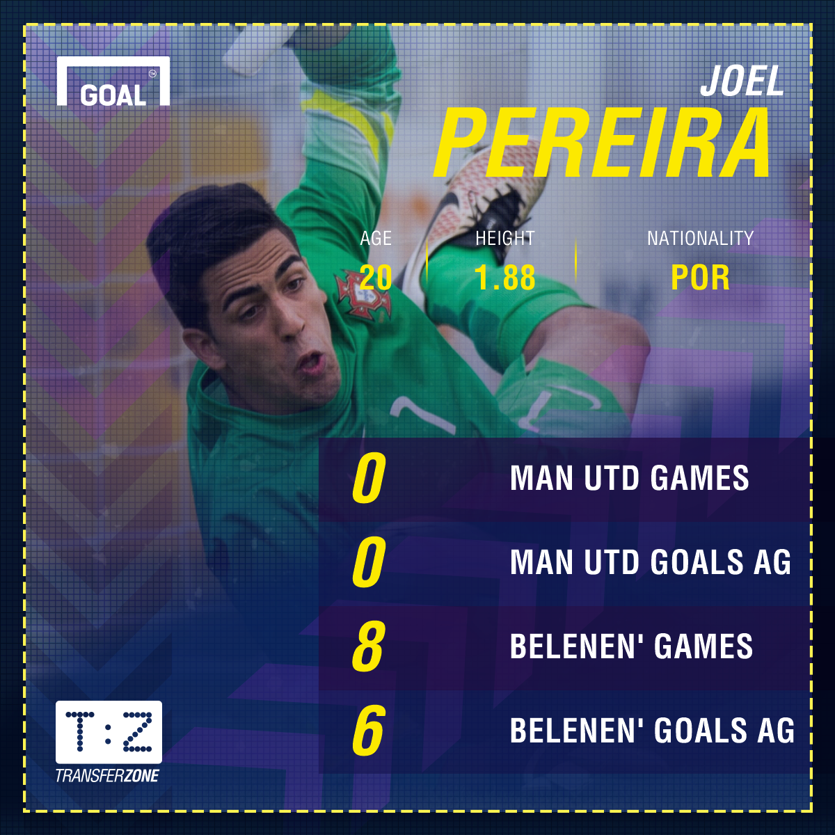 http://images.performgroup.com/di/library/GOAL_INTERNATIONAL/e7/65/joel-pereira-belenenses-manchester-united_jmv1giz1quh11qdq3yx1ihdnk.png?t=644479697