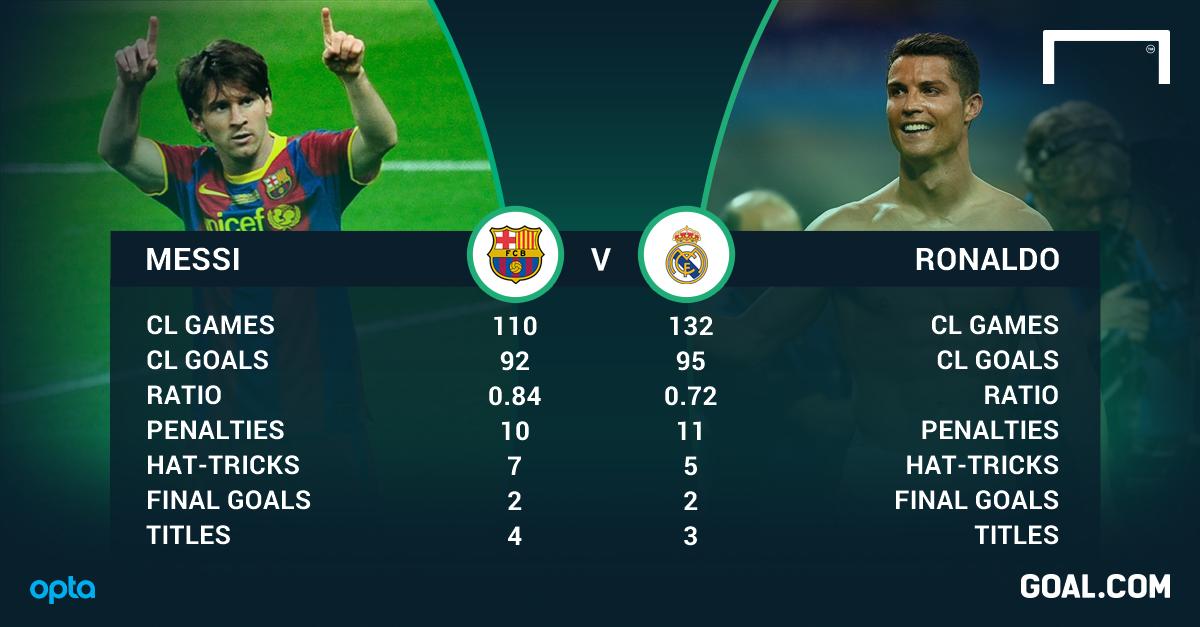 MeГџi Vs Ronaldo Stats