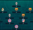 INTERNACIONAL: El XI ideal más caro de la 2016/17