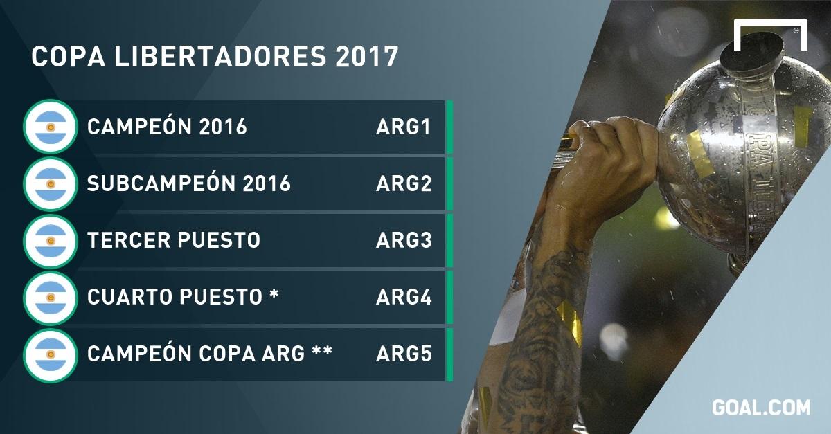 Copa Libertadores 2017: ¿los grandes en problemas?