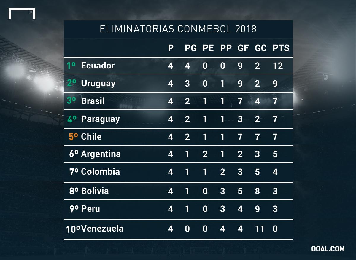 Conoce la tabla de de posiciones de las Eliminatorias Rusia 2018