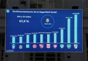 Este es el ranking de los que más deben en el fútbol argentino.