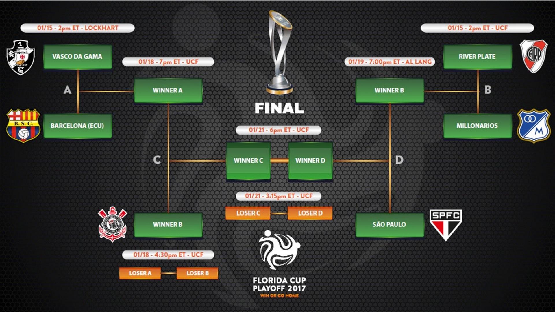 tabela-playoff-florida-cup-15-12-2016_zxnn1iqmgm9c1isew7z3esve8.jpg?t=73327697