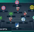 Opta: A seleção da Bundesliga