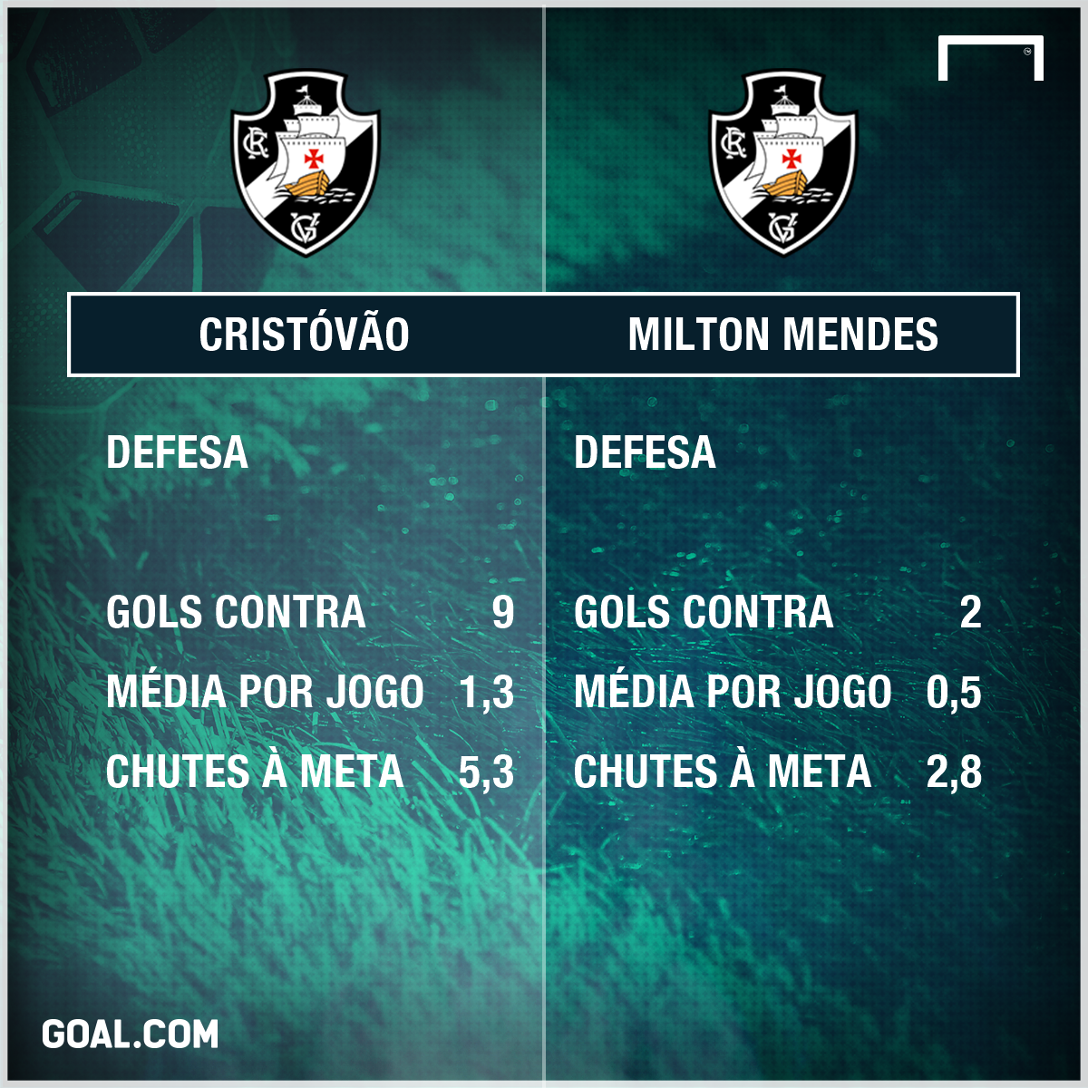 GFX Cristovão vs Milton mendes Vasco