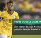 Neymar: Todos os gols pela Seleção