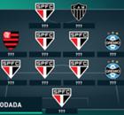 A seleção dos piores da 36ª rodada do Brasileirão