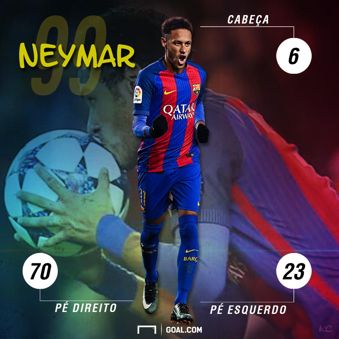 STATS Neymar 99 gols Barcelona