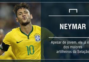 O maior craque do futebol brasileiro na atualidade já coleciona gols pela Seleção. Confira!