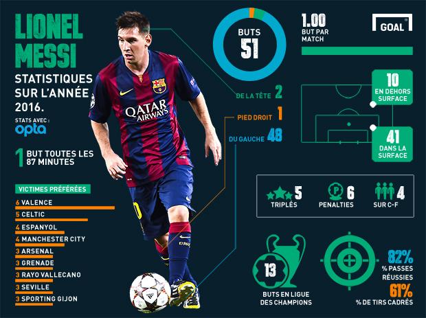 Ronaldo et Messi: deux joueurs aux statistiques incroyables