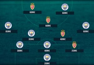 À l'occasion de l'affrontement de Ligue des champions entre Monaco et Manchester City, nous avons mis en place le onze combiné le plus onéreux à partir des joueurs des deux équipes. (Blessés actuels non inclus).