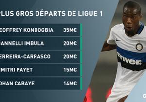 Goal dresse la liste de tous les grands/bons joueurs de Ligue 1 qui sont partis cet été. Le championnat de France devra désormais faire sans eux.