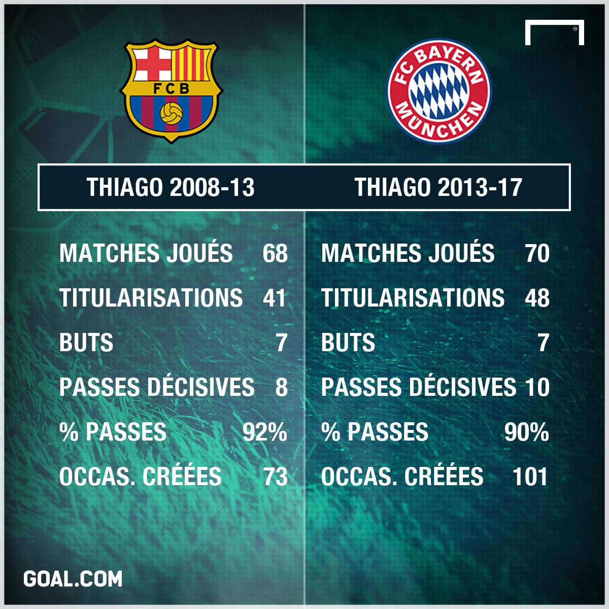 PS thiago Barça vs Bayern