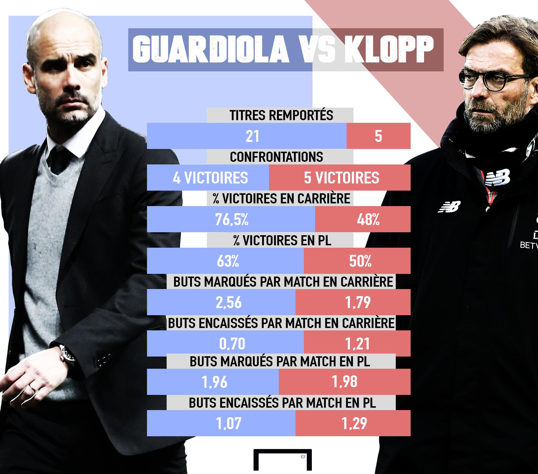 Montage Guardiola vs Klopp
