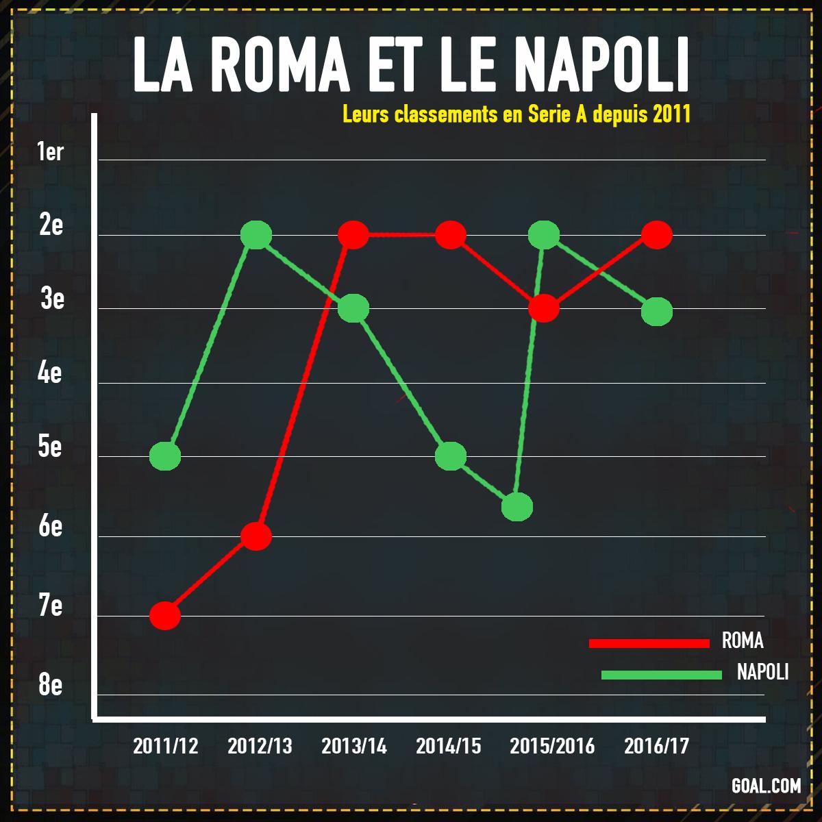 Naples assomme la Roma et se relance — Italie