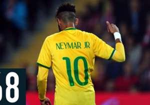 Le chiffre du 27/03/2015 - 68 – En inscrivant un nouveau but sous les couleurs de la Seleção hier soir contre la France, Neymar est entré un peu plus dans l'histoire brésilienne. À seulement 23 ans, le jeune prodige a déjà inscrit 43 buts et délivré 25...