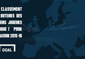 Goal vous propose de retrouver le classement des buteurs des anciens joueurs de Ligue 1, évoluant aujourd'hui dans les quatre grands championnats européens.
