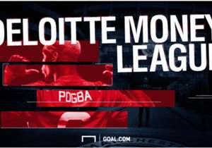 Deloitte telah merilis edisi ke-20 daftar Football Money League, yang melakukan pemeringkatan dan menganalisis klub-klub berpenghasilan tertinggi di dunia. Real Madrid memuncaki lis tahun lalu, tapi masihkah mereka di tempat teratas tahun ini? Simak da...