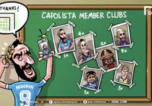 Dua gol Higuain membawa Napoli menggusur Inter dari puncak klasemen. Posisi Capolista Serie A Italia terbukti sangat panas musim ini, dengan enam klub sudah bergiliran duduk di tempat tertinggi. Fiorentina paling banyak menguasai puncak (lima pekan), d...