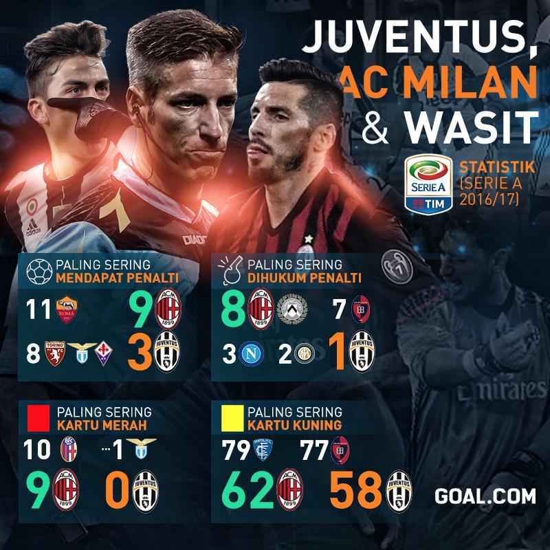GFXID Juventus, AC Milan, Wasit