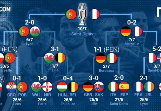 決勝はポルトガル対フランス! ユーロ2016決勝トーナメントをおさらい