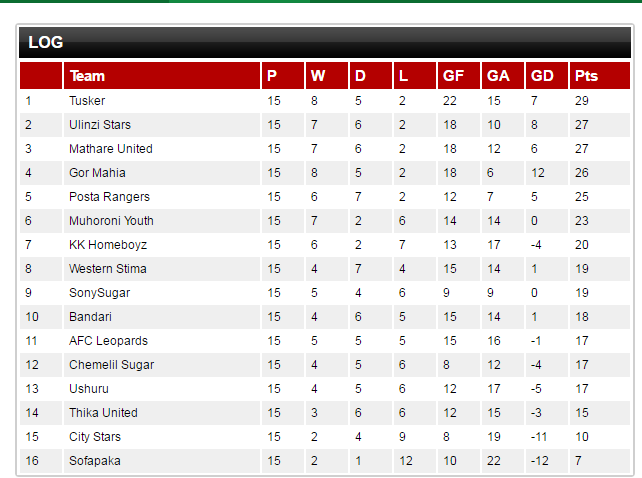 Tusker premier league table